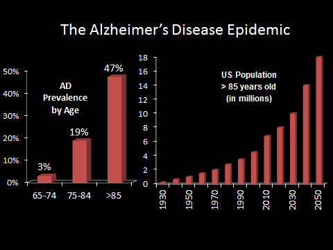 Alzheimer Disease Prevalence and Projected Population