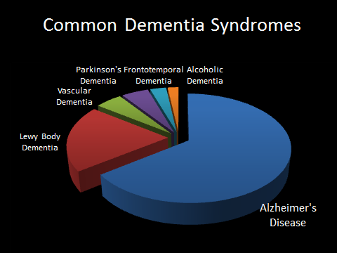 Common Dementia Syndromes