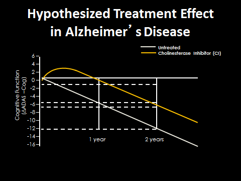 Hypothesized Treatment effect of cholinesterase inhibitors in AD