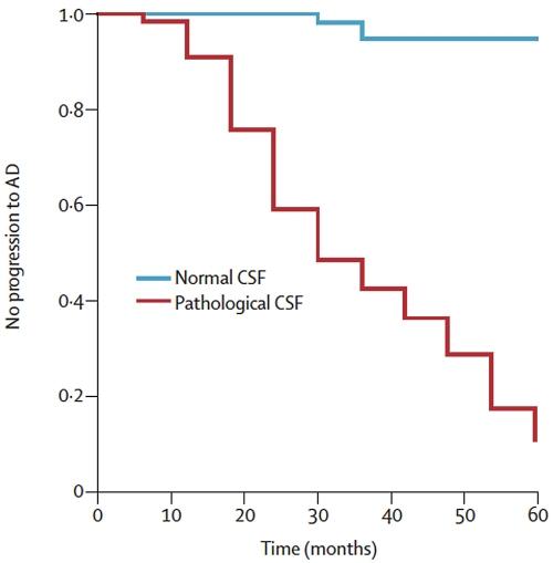 Progession to AD Normal CSF Pathological CSF Hansson et al
