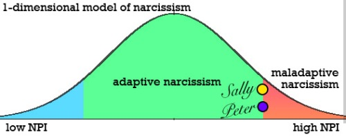1-dimensional model of narcissism