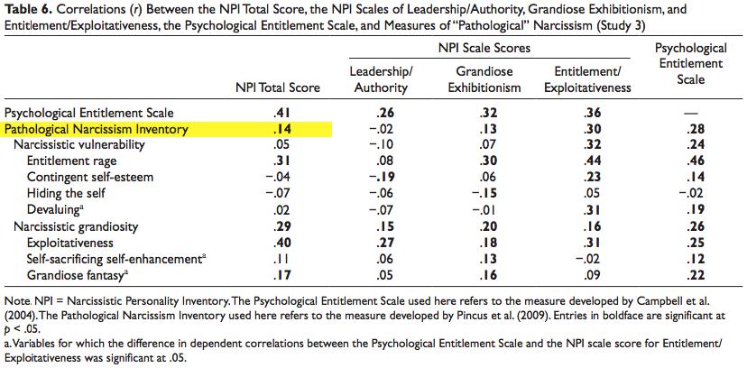are millennials really narcissists neuroamer