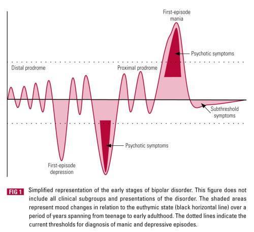 bipolarstagesprodrome